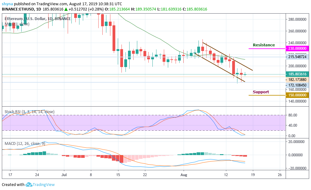 ETH Holds above Its Key Support, Consolidating around $185